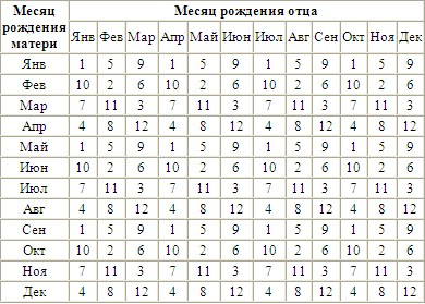 Определение пола ребенка Японская таблица